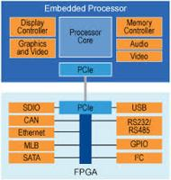 Elements of a PCIE Interface