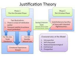 Theory of justification