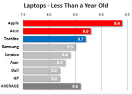 About Laptop Ratings