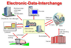 About Electronic Data Interchange