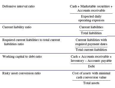 Accounting Liquidity