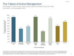 Active Management Definition