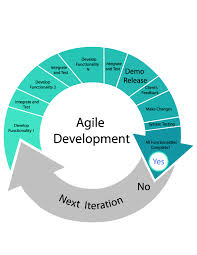 Agile Software Development Definition