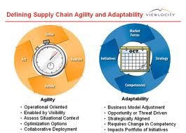 Agile Supply Chain