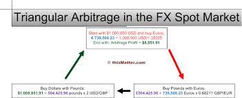 Arbitrage Definition