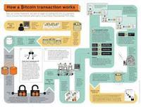 Bitcoin Processing