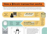 Introduction to Bitcoin