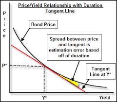 Bond Convexity Definition