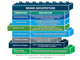 branding in uk banks and building societies a relationship approach