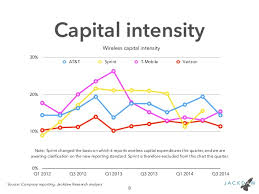 Capital Intensity