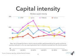 Capital Intensity