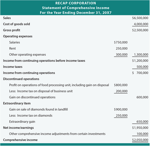 Comprehensive Income Assignment Point