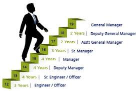 Corporate Ladder Climbing Up