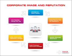 Managing Corporate Reputation