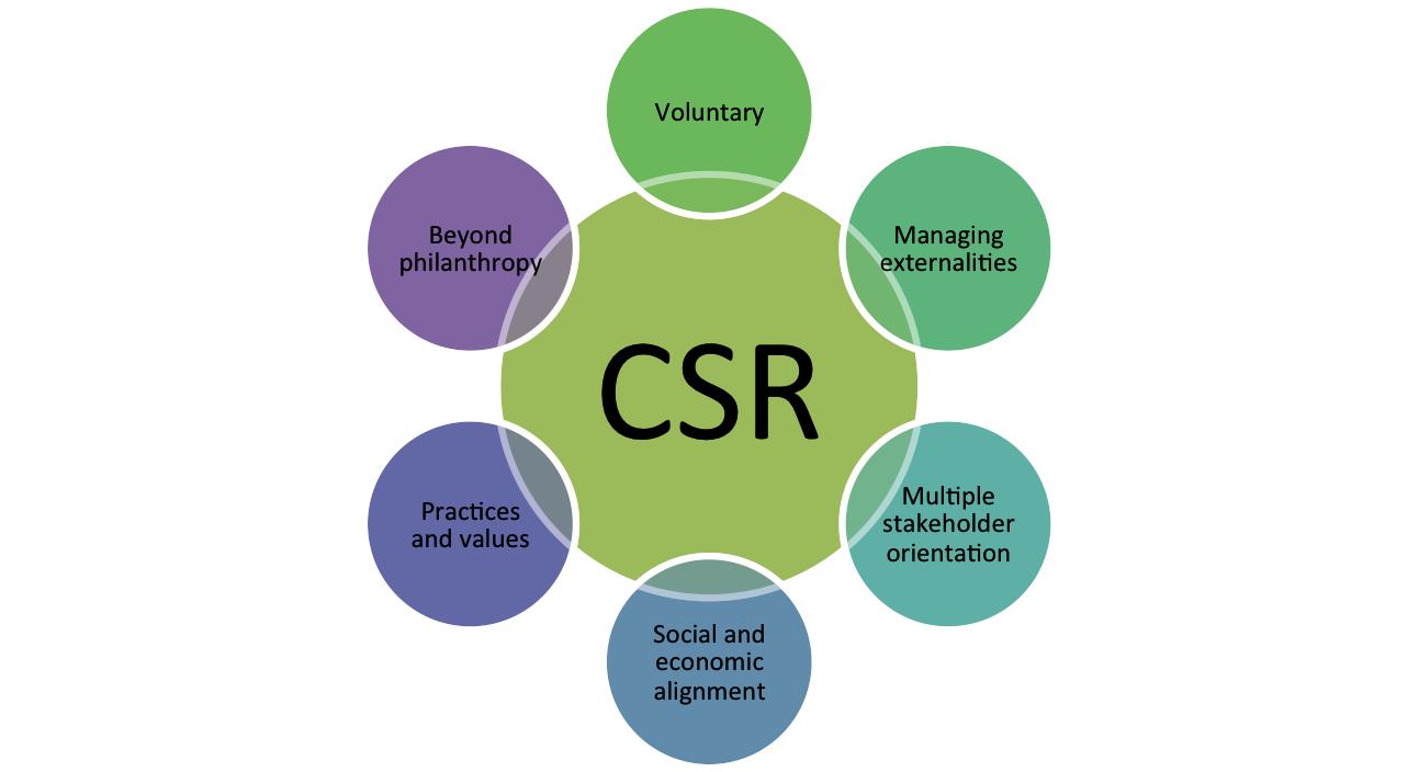 Corporate Social Responsibilities of IBBL