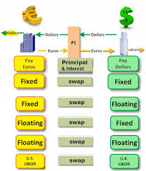 Currency Swap Definition