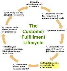 Significance of Customer Fulfillment