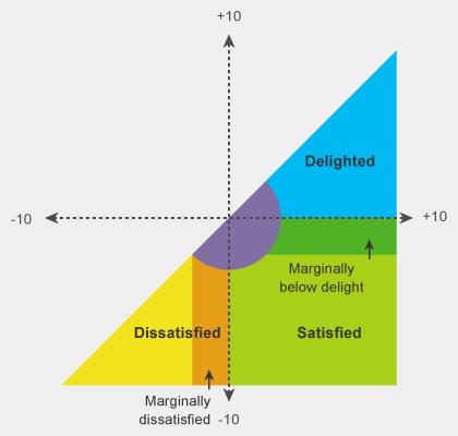 Customer Satisfaction Analysis