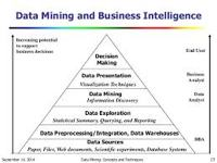 Intelligence Data Mining