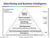 Intelligence Data Mining