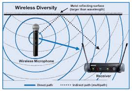 Operate Wireless Microphones