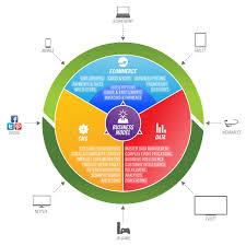 Digital Content Monetization