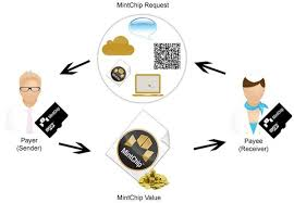 Digital Currency Exchanger
