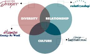Diversity Training in Social Care