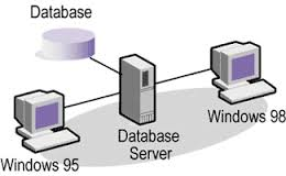 About Database Server