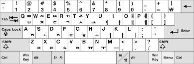 About Keyboard Languages