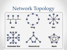 Kinds of Network Topology