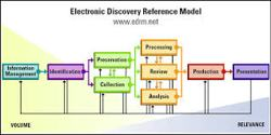 Know about Electronic Discovery Software