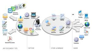 Benefits of Electronic Document Management System