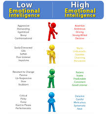 Emotional Intelligence Training Works