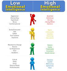 Emotional Intelligence Training Works