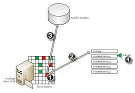 Exchange Database File