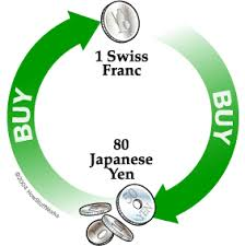 Exchange Rate Definition