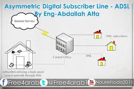 Asymmetric Digital Subscriber Lines