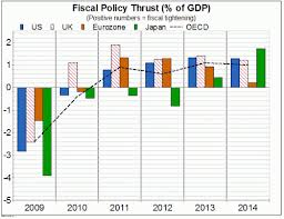 Fiscal Multiplier