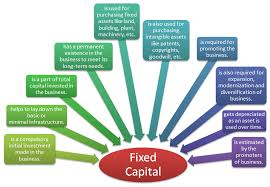 Fixed Capital Definition