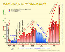 Government Debt Policy