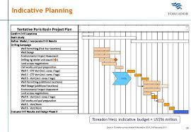 Indicative Planning