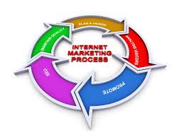 Internet Marketing World
