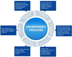 Investment Processing of Islami Bank