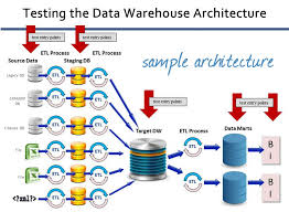 Strategy in Data Warehousing