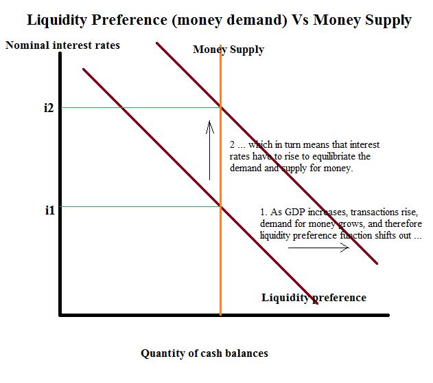 Liquidity Preference