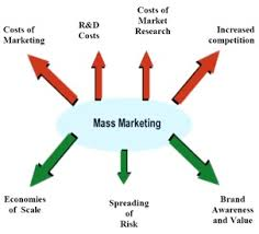 Mass Marketing