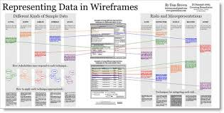 Definition of Wireframe