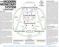 Modern Monetary Theory Definition