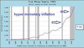 Monetary Inflation